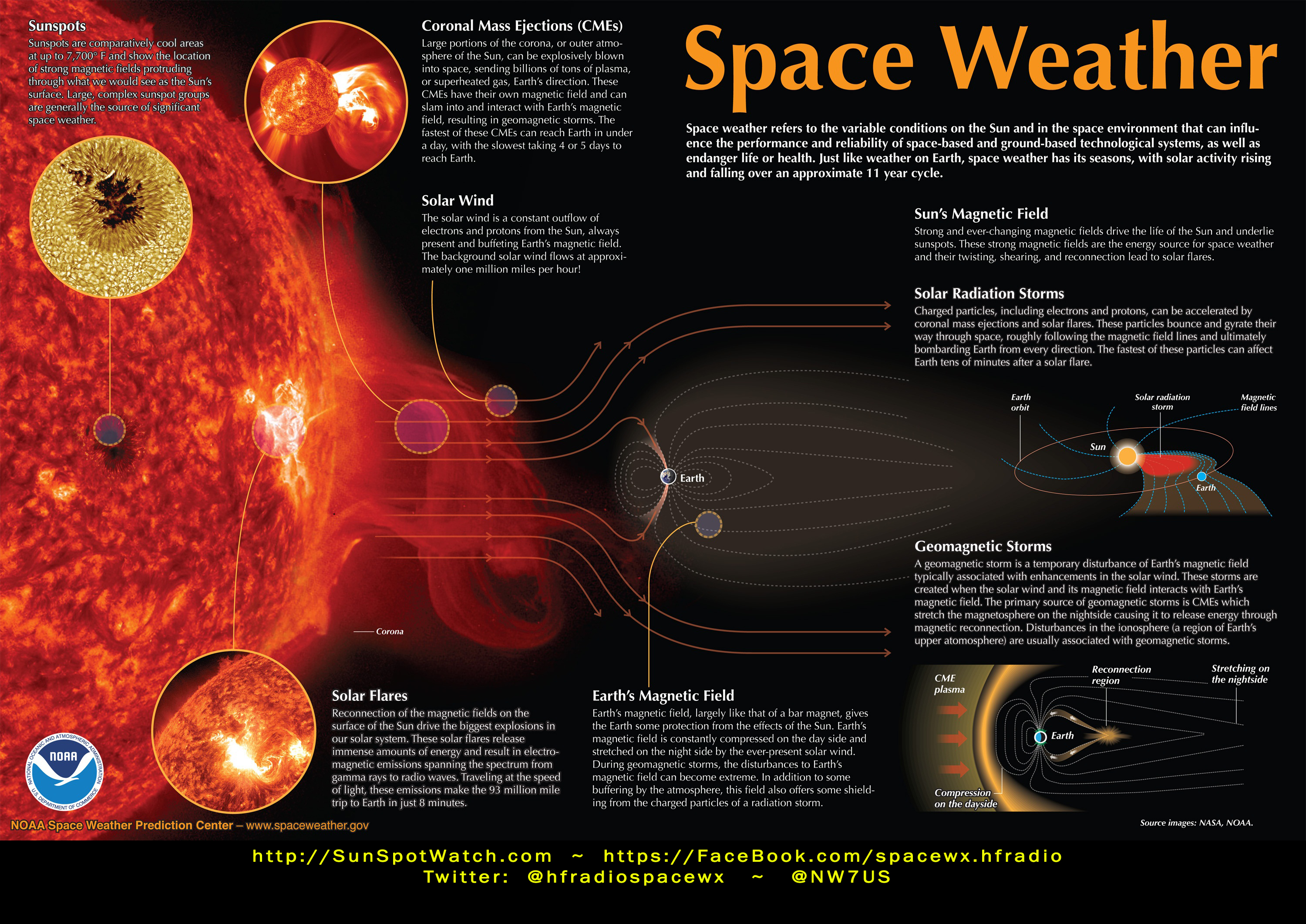 What is Space Weather? Slide 1 of 2