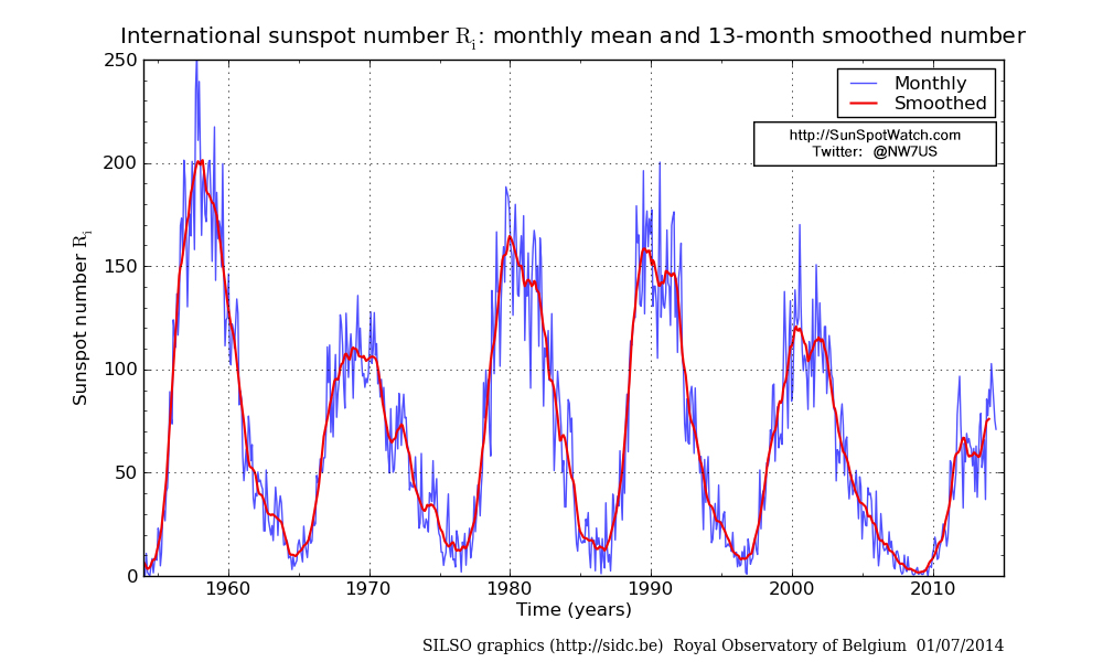 Current sunspot cycle activity, space weather, solar storm ...